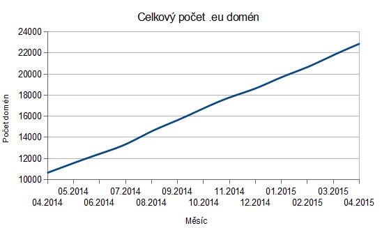 Wedos | Celkový počet .eu domén