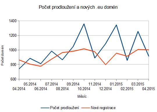 Wedos | Počet prodloužení anových .eu domén