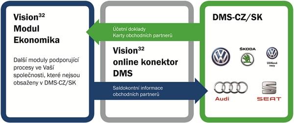 V32-DMS Schema